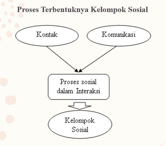 12 - Proses Kelompok Sosial