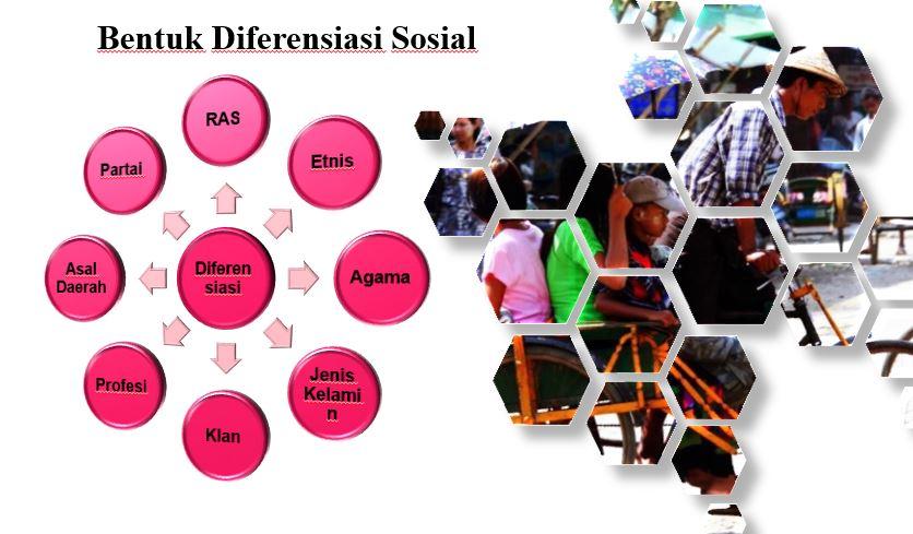 20 - Diferensiasi Sosial